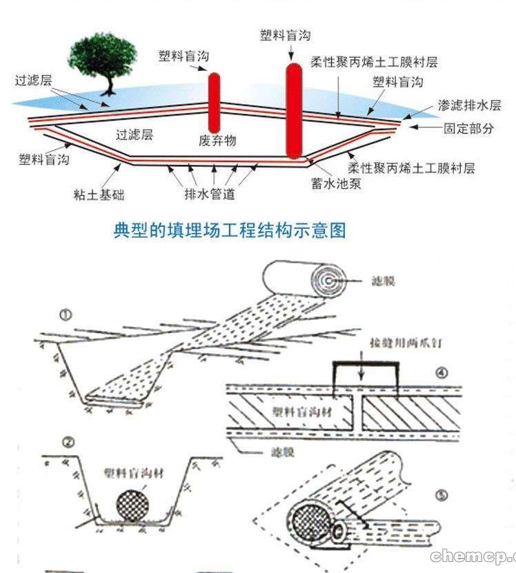 云南公路盲沟排水管-厂家